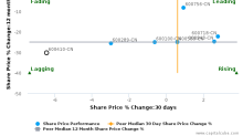 Beijing Teamsun Technology Co., Ltd. breached its 50 day moving average in a Bearish Manner : 600410-CN : November 24, 2016