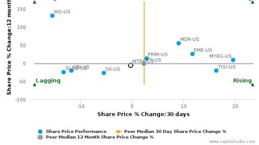 Matrix Service Co. breached its 50 day moving average in a Bearish Manner : MTRX-US : August 25, 2016