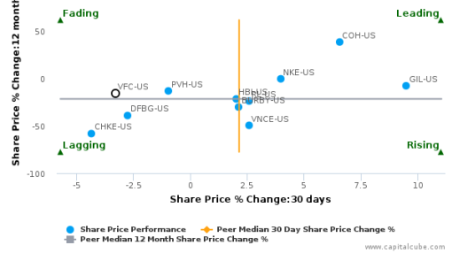 VF Corp. breached its 50 day moving average in a Bearish Manner : VFC-US : July 25, 2016