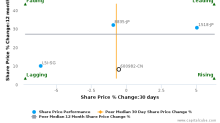Ningbo Thermal Power Co., Ltd. breached its 50 day moving average in a Bullish Manner : 600982-CN : March 15, 2017