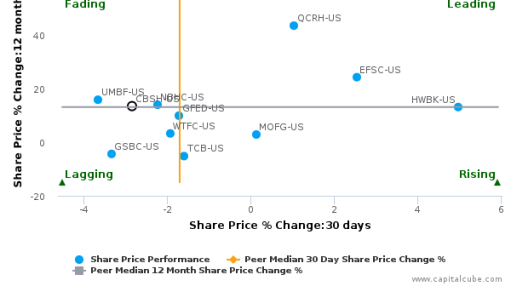 Commerce Bancshares, Inc. (Missouri) breached its 50 day moving average in a Bearish Manner : CBSH-US : September 30, 2016