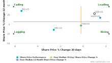 Seaboard Corp. breached its 50 day moving average in a Bearish Manner : SEB-US : April 14, 2017