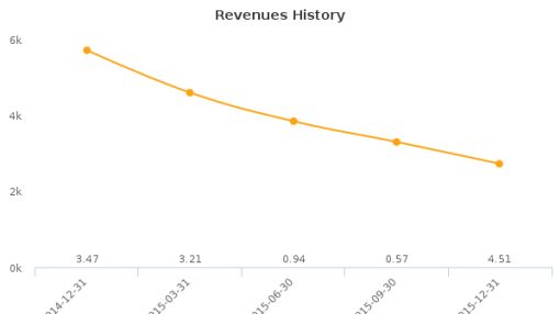 Recon Technology Ltd. Earnings Analysis: Q2, 2016 By the Numbers