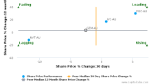 G8 Education Ltd. breached its 50 day moving average in a Bearish Manner : GEM-AU : April 6, 2017