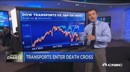 Transports are facing crude reality, but don't fear the 'death cross'