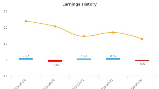SMTC Corp. :SMTX-US: Earnings Analysis: Q2, 2016 By the Numbers : August 15, 2016