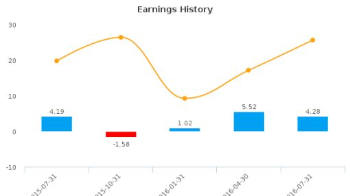 Raven Industries, Inc. :RAVN-US: Earnings Analysis: Q2, 2017 By the Numbers : August 24, 2016