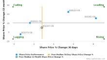 Tianjin Saixiang Technology Co., Ltd. breached its 50 day moving average in a Bearish Manner : 002337-CN : September 15, 2016