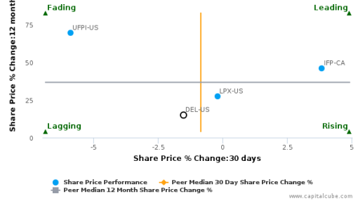 Deltic Timber Corp. breached its 50 day moving average in a Bearish Manner : DEL-US : September 26, 2016