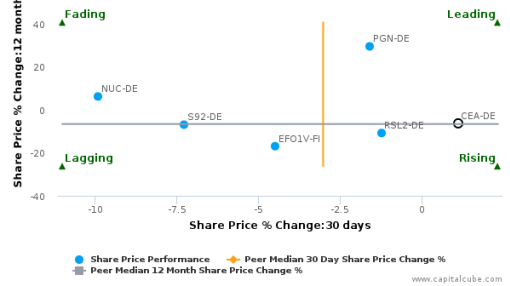 FRIWO AG breached its 50 day moving average in a Bearish Manner : CEA-DE : September 19, 2016