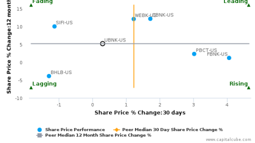 United Financial Bancorp, Inc. breached its 50 day moving average in a Bearish Manner : UBNK-US : September 15, 2016