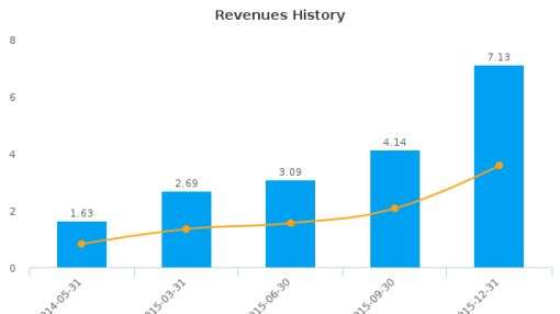 Medicure, Inc. :MCUJF-US: Earnings Analysis: Q4, 2015 By the Numbers