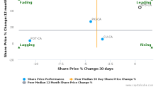 Superior Plus Corp. breached its 50 day moving average in a Bearish Manner : SPB-CA : February 27, 2017