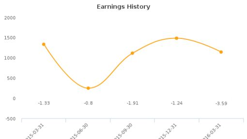 Attunity Ltd. :ATTU-US: Earnings Analysis: Q1, 2016 By the Numbers
