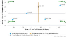 Paragon Group of Cos. Plc breached its 50 day moving average in a Bearish Manner : PAG-GB : March 22, 2017