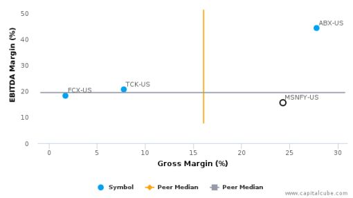 Minera Frisco SAB de CV :MSNFY-US: Earnings Analysis: Q1, 2016 By the Numbers
