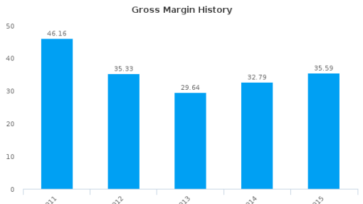 Payton Planar Magnetics Ltd. :PAY-BE: Earnings Analysis: 2015 By the Numbers : July 25, 2016