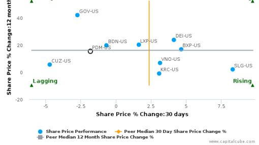 Piedmont Office Realty Trust, Inc. breached its 50 day moving average in a Bearish Manner : PDM-US : August 17, 2016