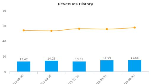 Premier Financial Bancorp, Inc. :PFBI-US: Earnings Analysis: Q2, 2016 By the Numbers : August 15, 2016