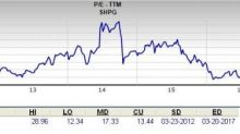 Is Shire Stock a Good Choice for Value Investors Now?