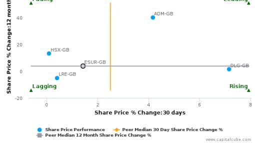 esure Group Plc breached its 50 day moving average in a Bullish Manner : ESUR-GB : August 22, 2016