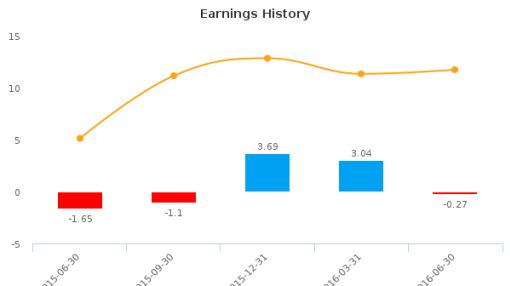 Resource America, Inc. :REXI-US: Earnings Analysis: Q2, 2016 By the Numbers : August 15, 2016