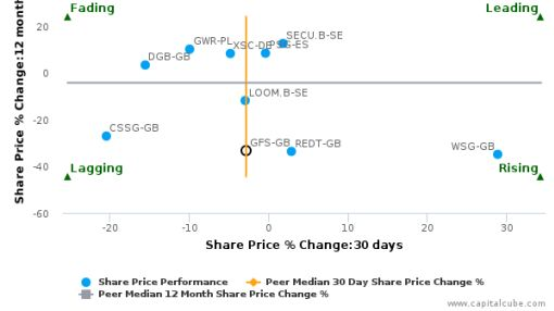 G4S Plc breached its 50 day moving average in a Bearish Manner : GFS-GB : July 5, 2016