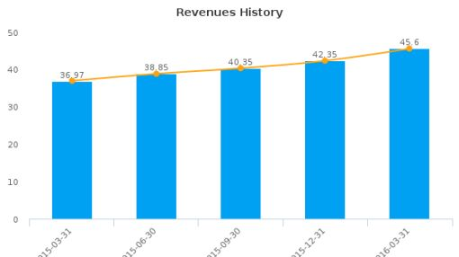 SPS Commerce, Inc. :SPSC-US: Earnings Analysis: Q1, 2016 By the Numbers : June 28, 2016
