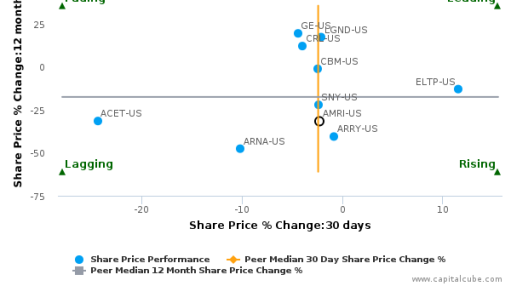 Albany Molecular Research, Inc. breached its 50 day moving average in a Bearish Manner : AMRI-US : September 14, 2016