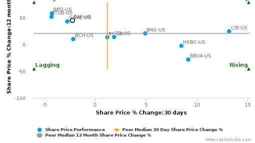 Credicorp Ltd. breached its 50 day moving average in a Bearish Manner : BAP-US : September 12, 2016