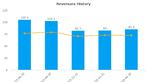 Dominion Midstream Partners LP :DM-US: Earnings Analysis: Q2, 2016 By the Numbers : August 5, 2016