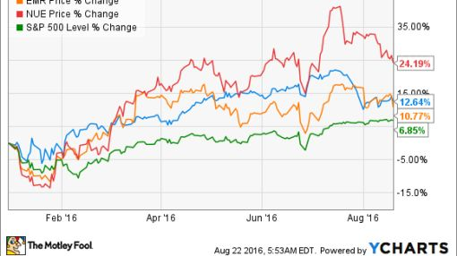 3 Beaten-Up Dividend Aristocrats: Are They Bargains?