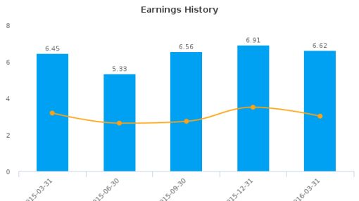 Pizza Pizza Royalty Corp. :PZA-CA: Earnings Analysis: Q1, 2016 By the Numbers