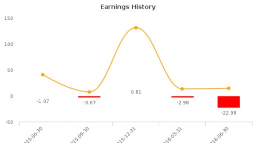 CafePress, Inc. :PRSS-US: Earnings Analysis: Q2, 2016 By the Numbers : August 11, 2016