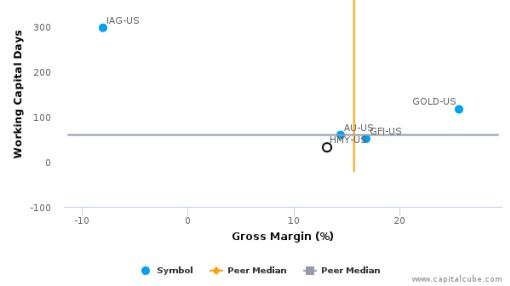 Harmony Gold Mining Co. Ltd. :HMY-US: Earnings Analysis: 2016 By the Numbers : August 23, 2016