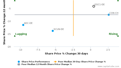 GESCO AG breached its 50 day moving average in a Bullish Manner : GSC1-DE : June 2, 2016