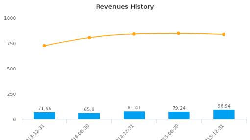 Henry Boot Plc :BHY-GB: Earnings Analysis: For the six months ended December 31, 2015 : August 17, 2016