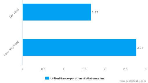 United Bancorp of Alabama, Inc. : UBAB-US: Dividend Analysis : June 30th, 2016 (record date) : By the numbers : June 24, 2016