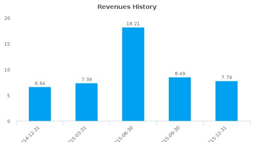 Ur-Energy, Inc. :URG-US: Earnings Analysis: Q4, 2015 By the Numbers
