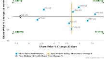 Assurant, Inc. breached its 50 day moving average in a Bearish Manner : AIZ-US : October 20, 2016