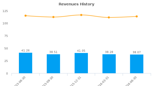 Performant Financial Corp. :PFMT-US: Earnings Analysis: Q2, 2016 By the Numbers : August 11, 2016