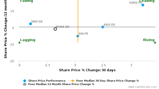 BayWa AG breached its 50 day moving average in a Bearish Manner : BYW6-DE : September 15, 2016