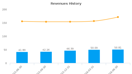 Independent Bank Group, Inc. :IBTX-US: Earnings Analysis: Q2, 2016 By the Numbers : August 1, 2016