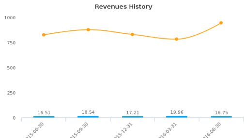 Castle Brands, Inc. :ROX-US: Earnings Analysis: Q1, 2017 By the Numbers : August 16, 2016