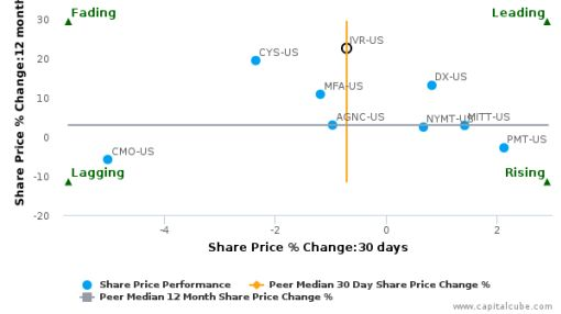 Invesco Mortgage Capital, Inc. breached its 50 day moving average in a Bearish Manner : IVR-US : September 29, 2016