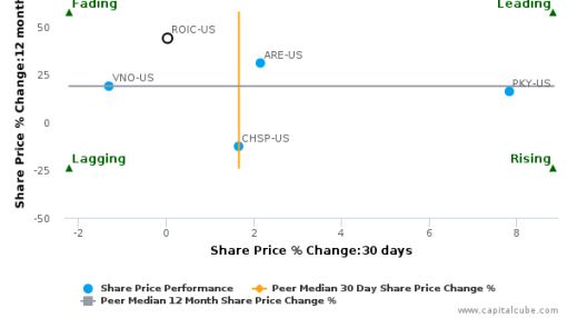 Retail Opportunity Investments Corp. breached its 50 day moving average in a Bullish Manner : ROIC-US : September 5, 2016
