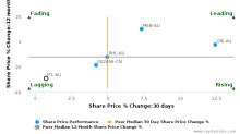 Incitec Pivot Ltd. breached its 50 day moving average in a Bearish Manner : IPL-AU : October 19, 2016
