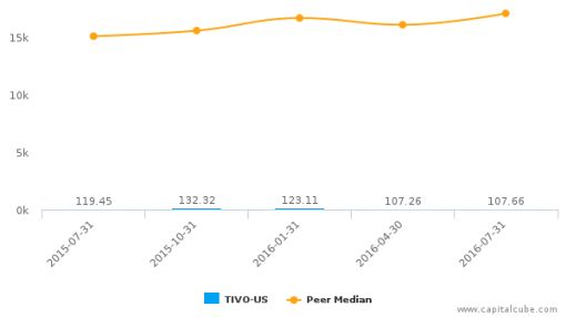 TiVo, Inc. :TIVO-US: Earnings Analysis: Q2, 2017 By the Numbers : August 31, 2016
