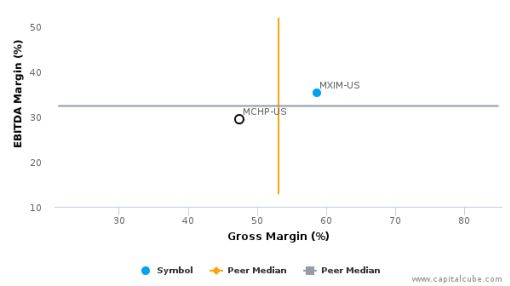 Microchip Technology, Inc. :MCHP-US: Earnings Analysis: 2016 By the Numbers : July 25, 2016