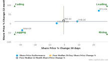 Fresenius SE & Co. KGaA breached its 50 day moving average in a Bearish Manner : FRE-DE : October 18, 2016
